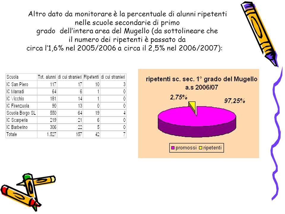 Altro dato da monitorare è la percentuale di alunni ripetenti