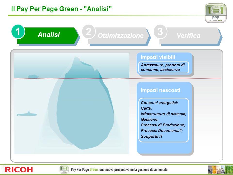 1 2 3 Il Pay Per Page Green - Analisi Analisi Ottimizzazione