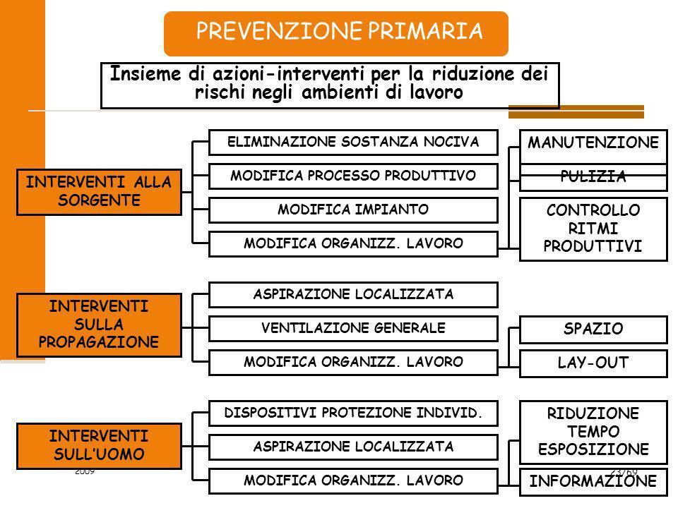 PREVENZIONE PRIMARIA Insieme di azioni-interventi per la riduzione dei rischi negli ambienti di lavoro.