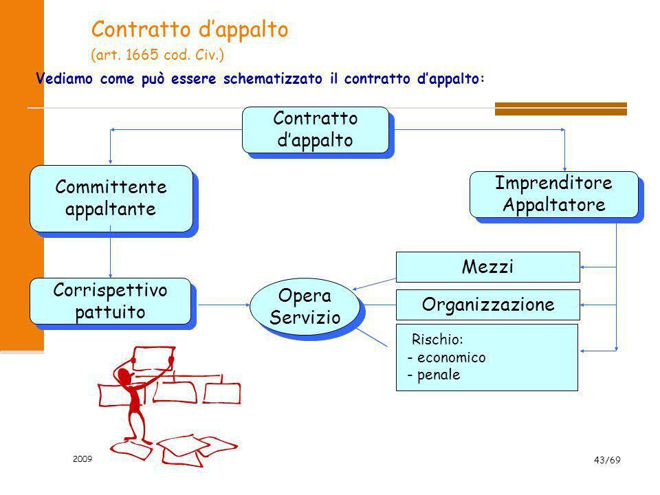 Contratto d'appalto Contratto d'appalto Committente Imprenditore