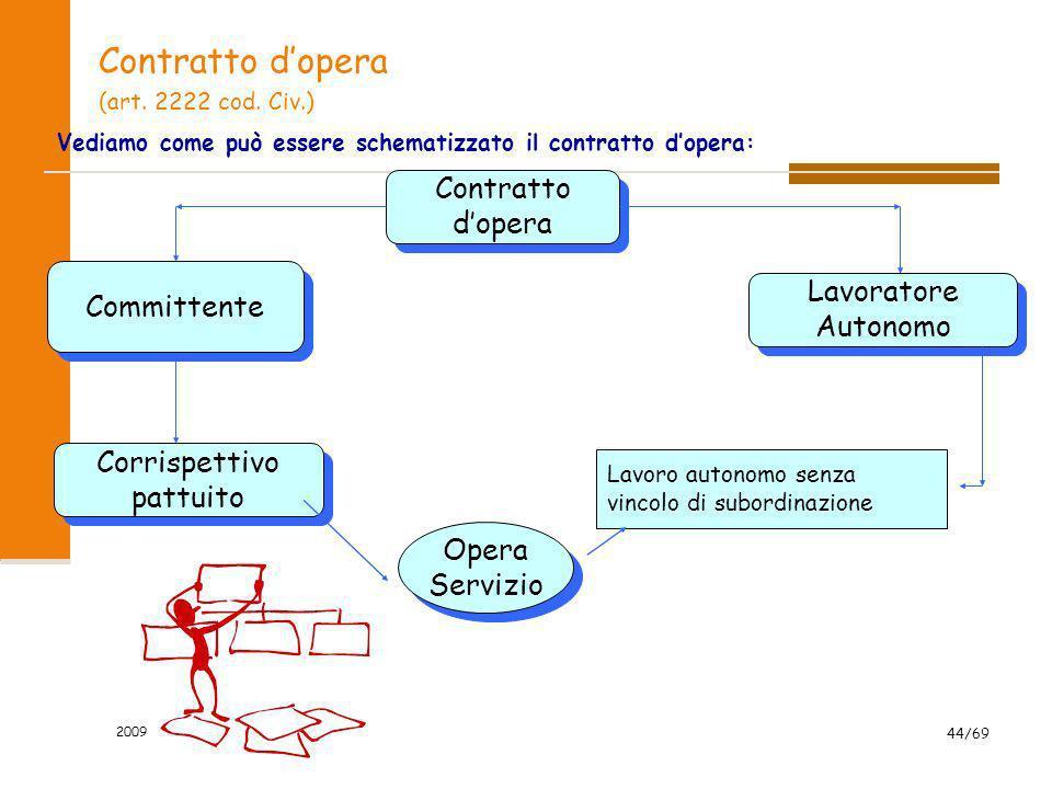 Contratto d'opera Contratto d'opera Committente Lavoratore Autonomo