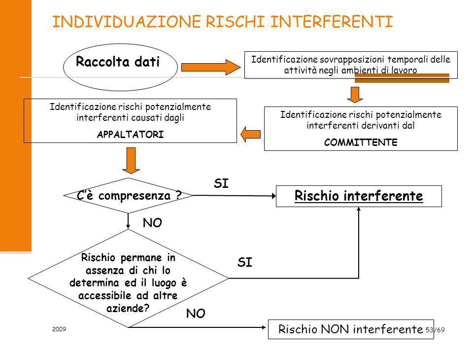 INDIVIDUAZIONE RISCHI INTERFERENTI