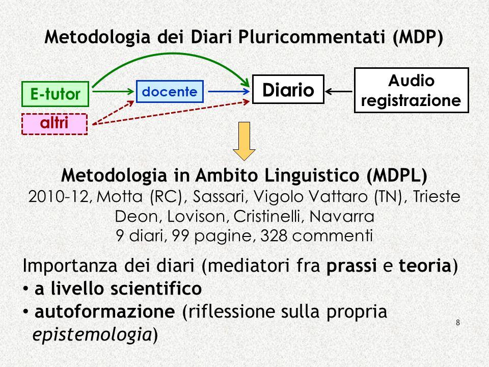 Metodologia dei Diari Pluricommentati (MDP)
