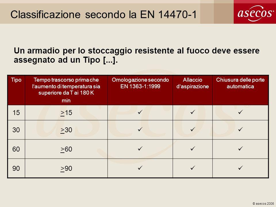 Classificazione secondo la EN 14470-1