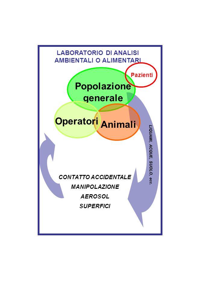 Popolazione generale Operatori Animali