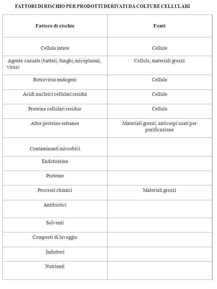 Agente casuale (batteri, funghi, micoplasmi, virus)