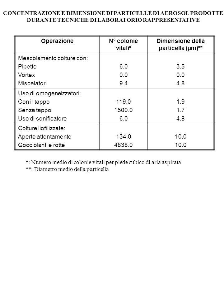 CONCENTRAZIONE E DIMENSIONE DI PARTICELLE DI AEROSOL PRODOTTE