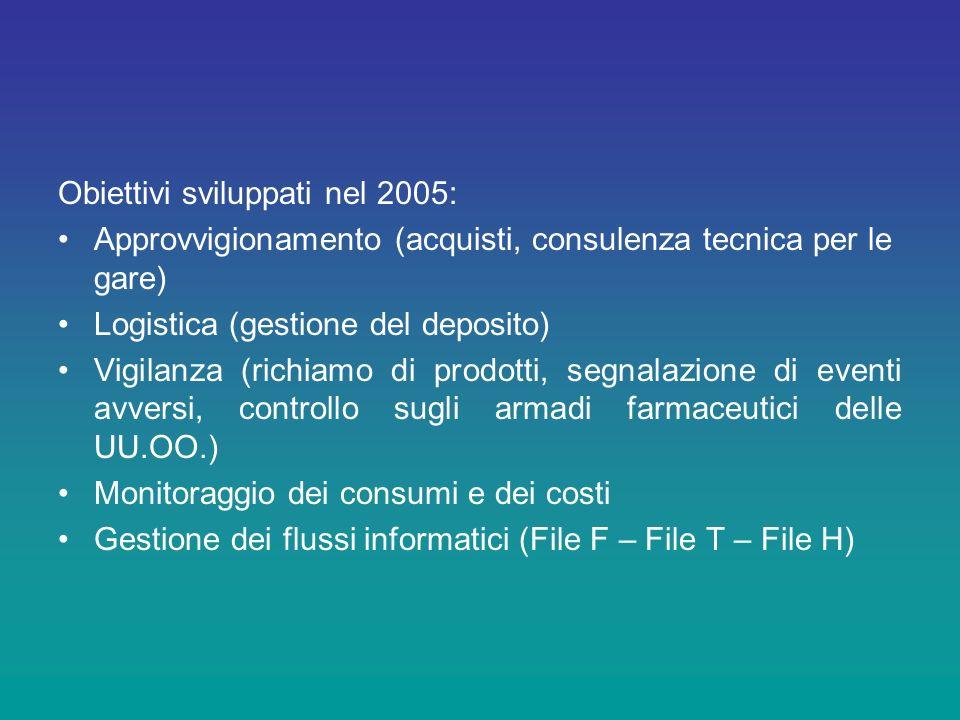 Obiettivi sviluppati nel 2005: