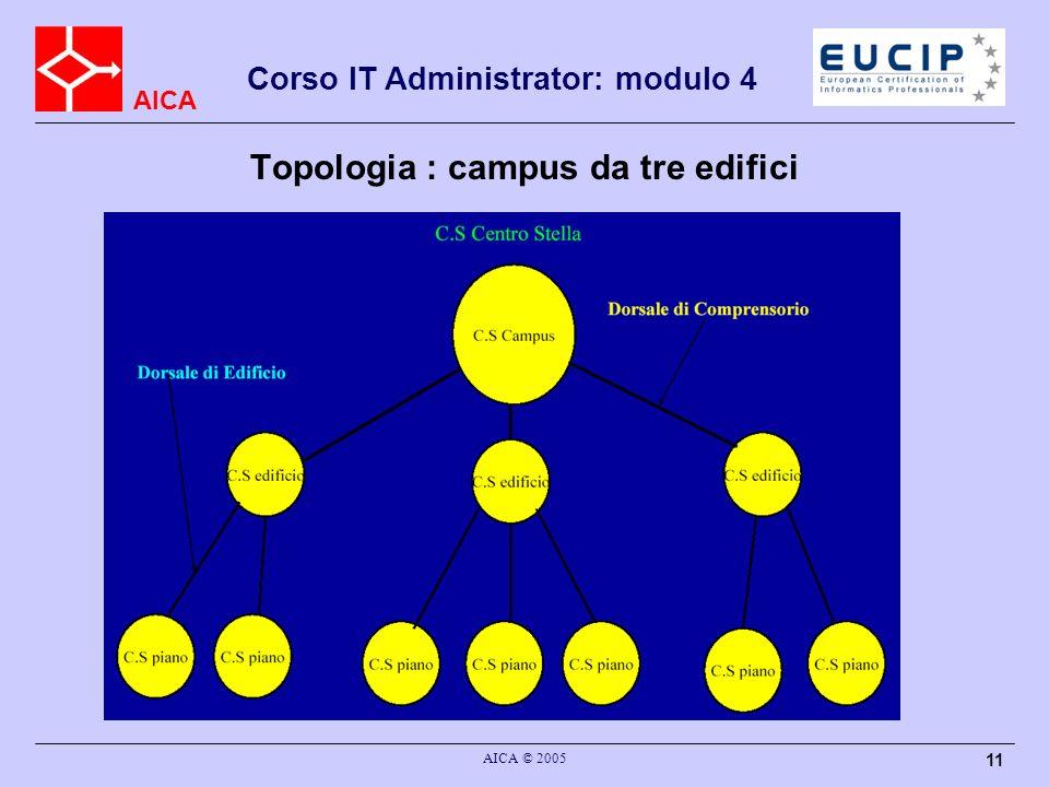 Topologia : campus da tre edifici