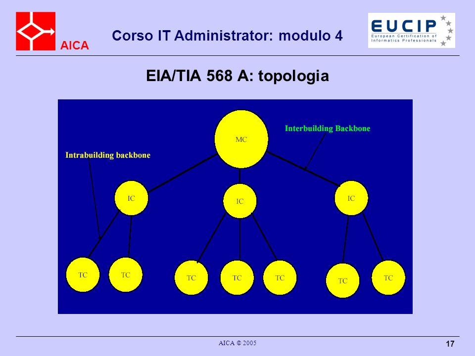 EIA/TIA 568 A: topologia AICA © 2005