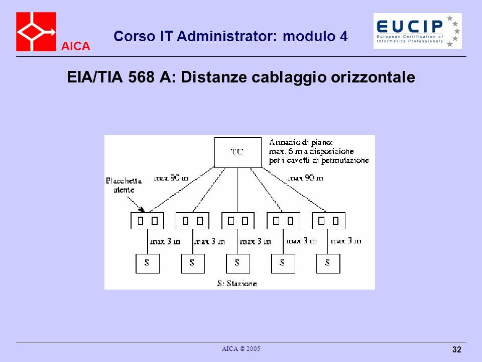 EIA/TIA 568 A: Distanze cablaggio orizzontale