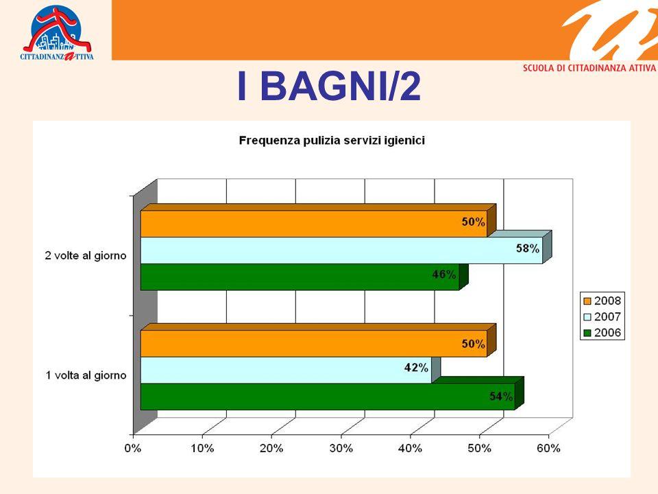 I BAGNI/2