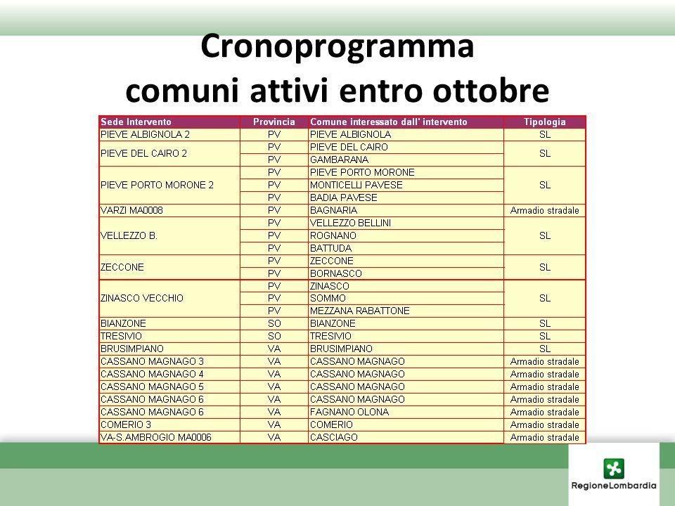 Cronoprogramma comuni attivi entro ottobre