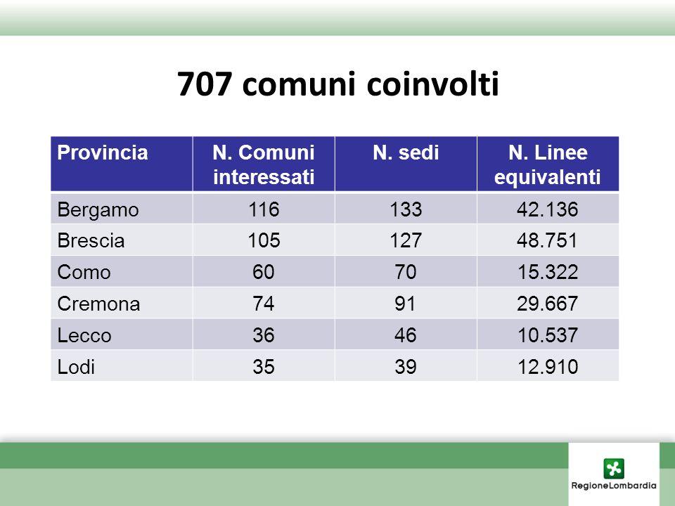 707 comuni coinvolti Provincia N. Comuni interessati N. sedi