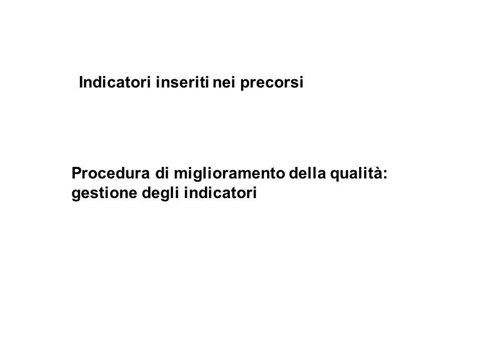 Indicatori inseriti nei precorsi