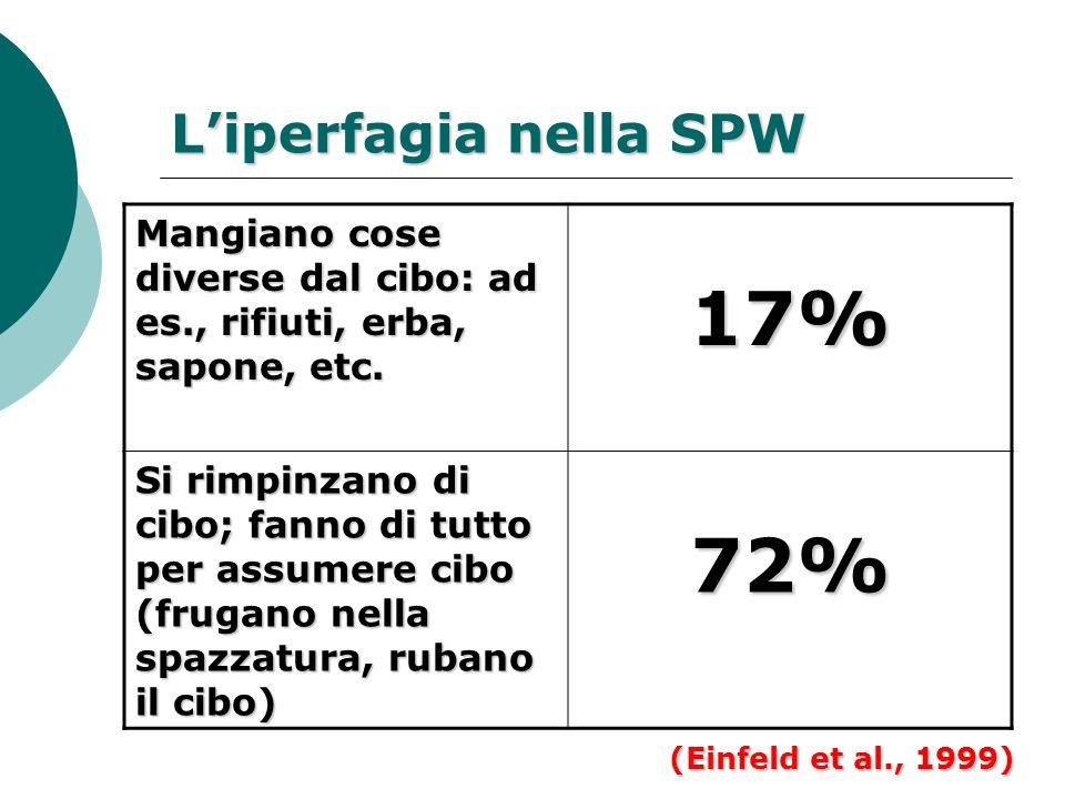 17% 72% L'iperfagia nella SPW
