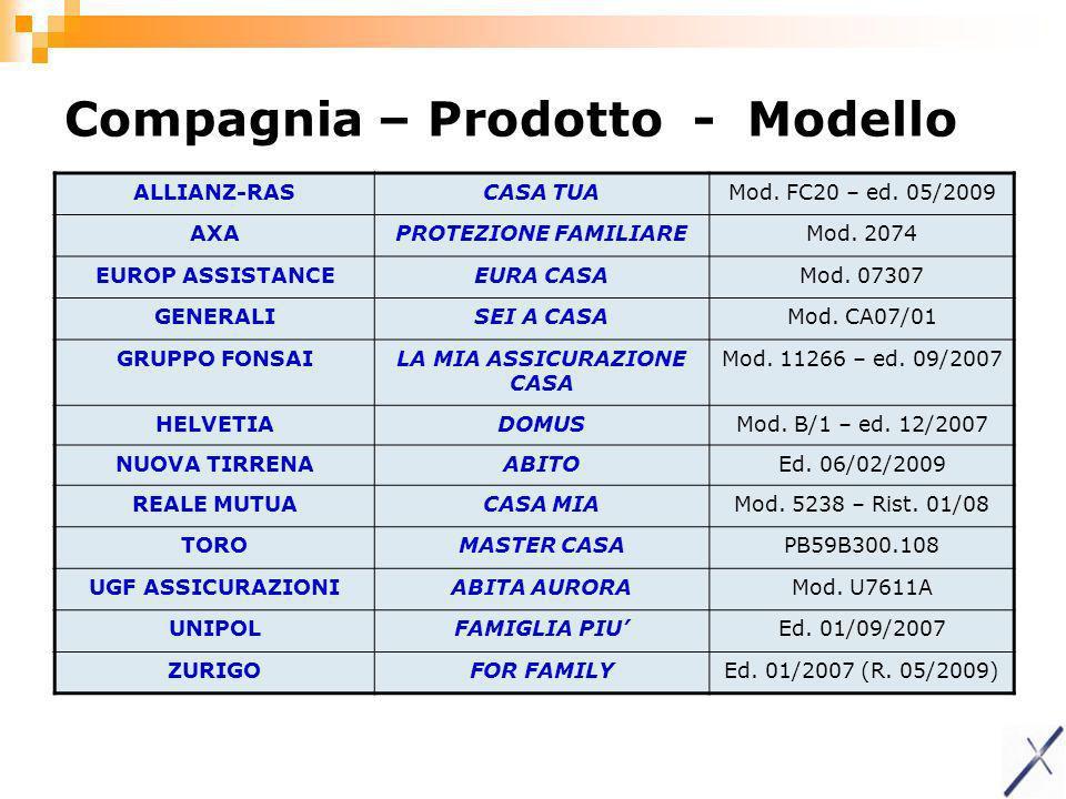 Compagnia – Prodotto - Modello