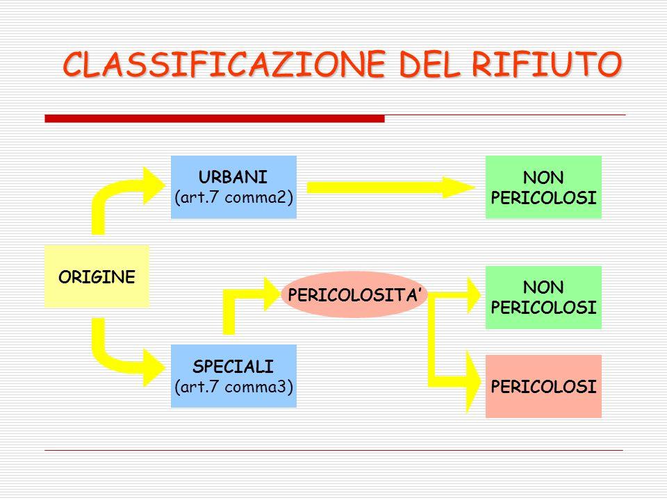 CLASSIFICAZIONE DEL RIFIUTO