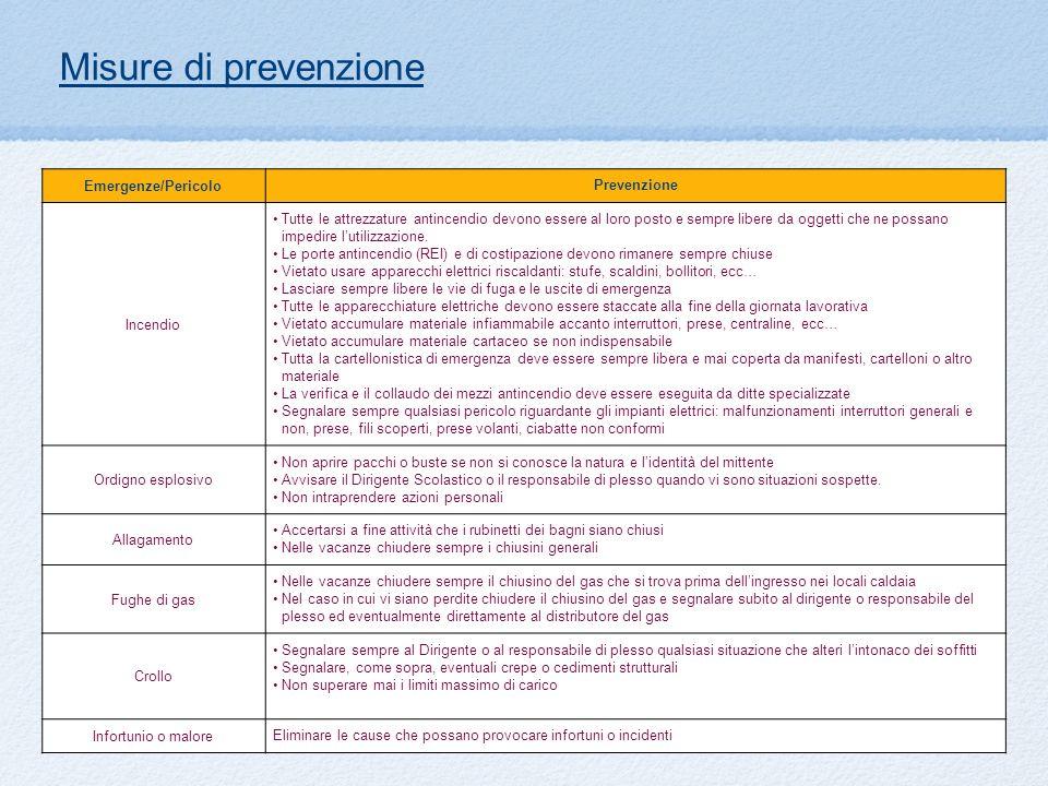Misure di prevenzione Emergenze/Pericolo Prevenzione Incendio