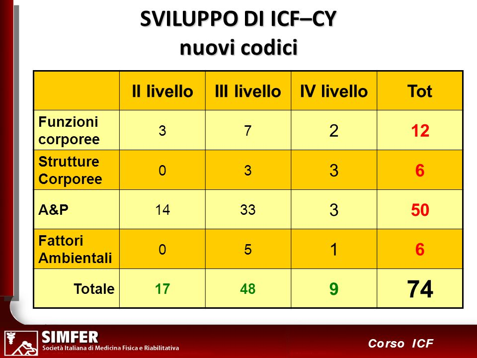 SVILUPPO DI ICF–CY nuovi codici