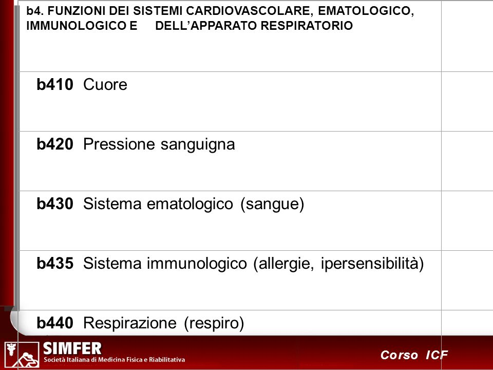 b4. FUNZIONI DEI SISTEMI CARDIOVASCOLARE, EMATOLOGICO, IMMUNOLOGICO E DELL'APPARATO RESPIRATORIO