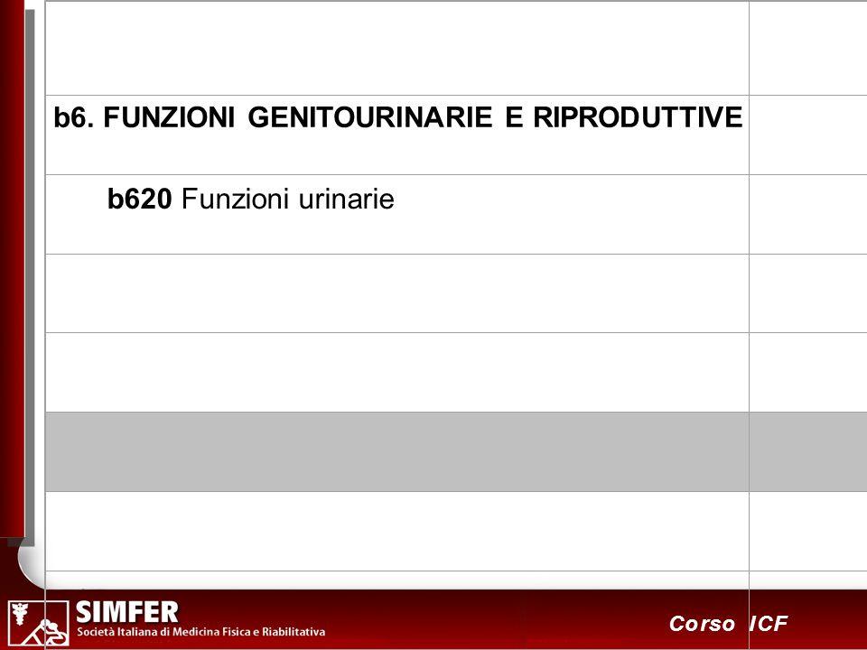 b6. FUNZIONI GENITOURINARIE E RIPRODUTTIVE