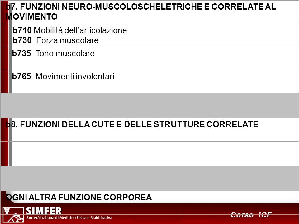 b7. FUNZIONI NEURO-MUSCOLOSCHELETRICHE E CORRELATE AL MOVIMENTO
