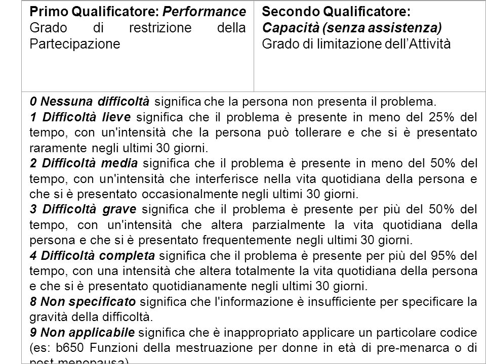 Primo Qualificatore: Performance