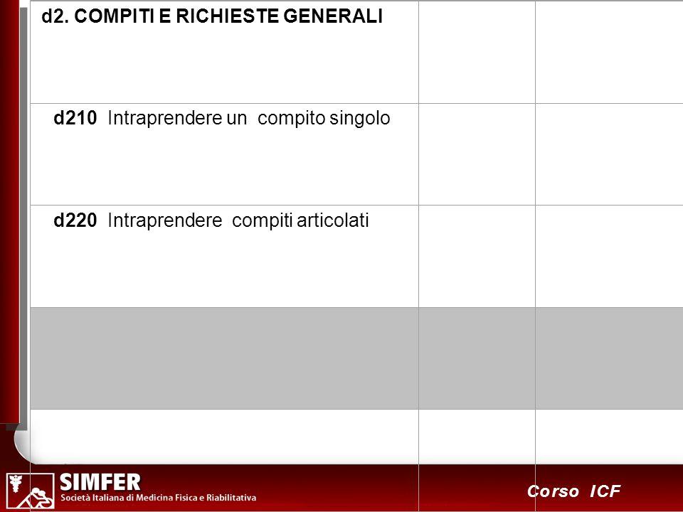 d2. COMPITI E RICHIESTE GENERALI