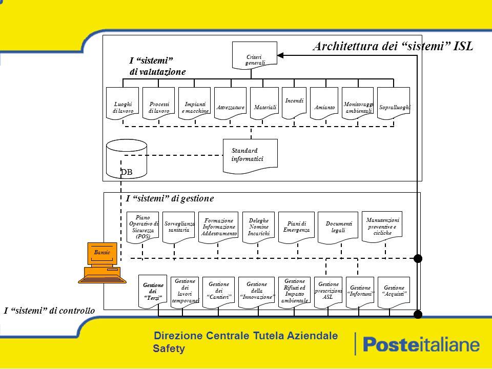 Architettura dei sistemi ISL