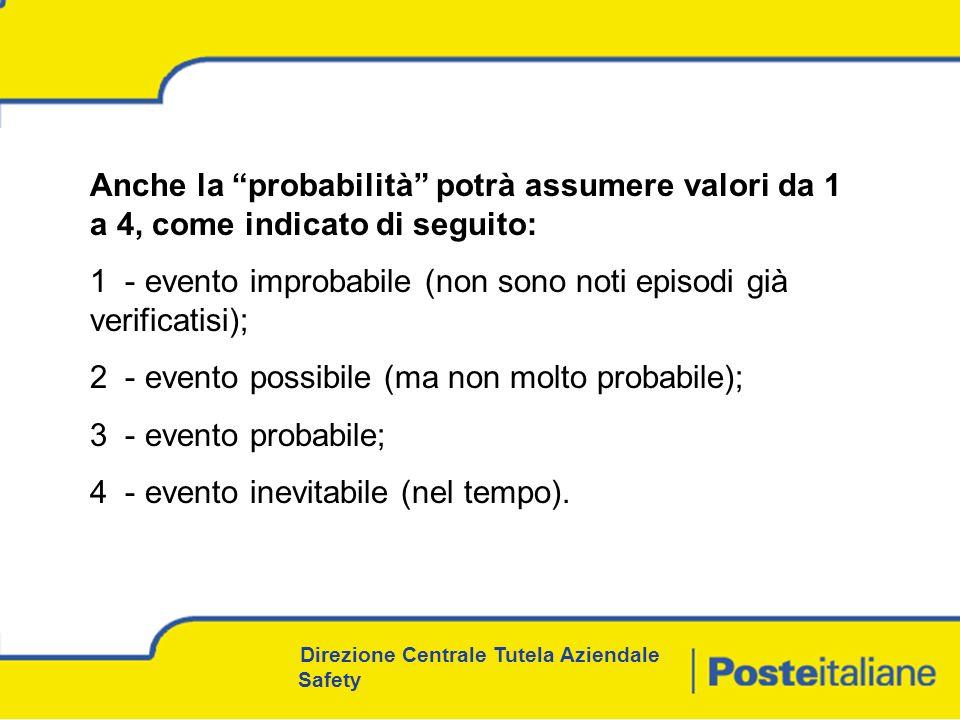 1 - evento improbabile (non sono noti episodi già verificatisi);