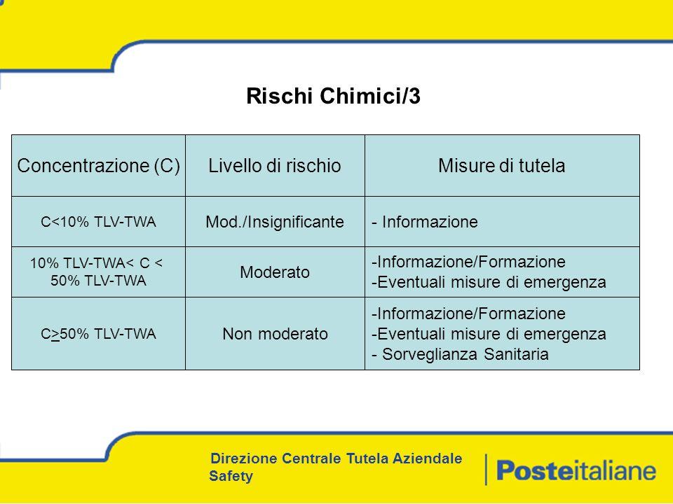 Rischi Chimici/3 Concentrazione (C) Livello di rischio
