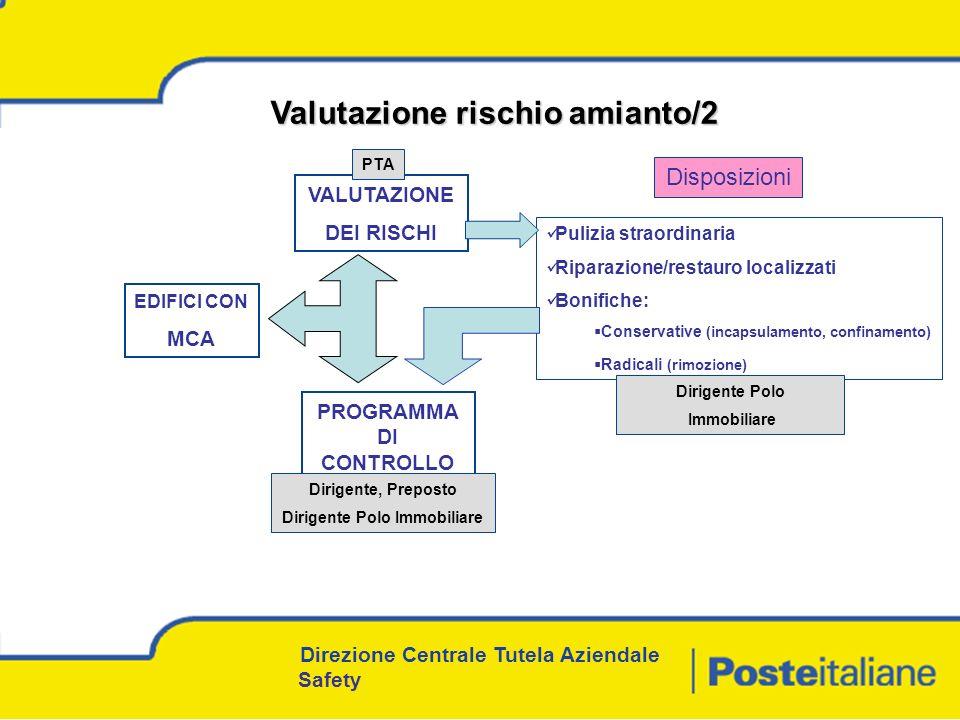 PROGRAMMA DI CONTROLLO Dirigente Polo Immobiliare
