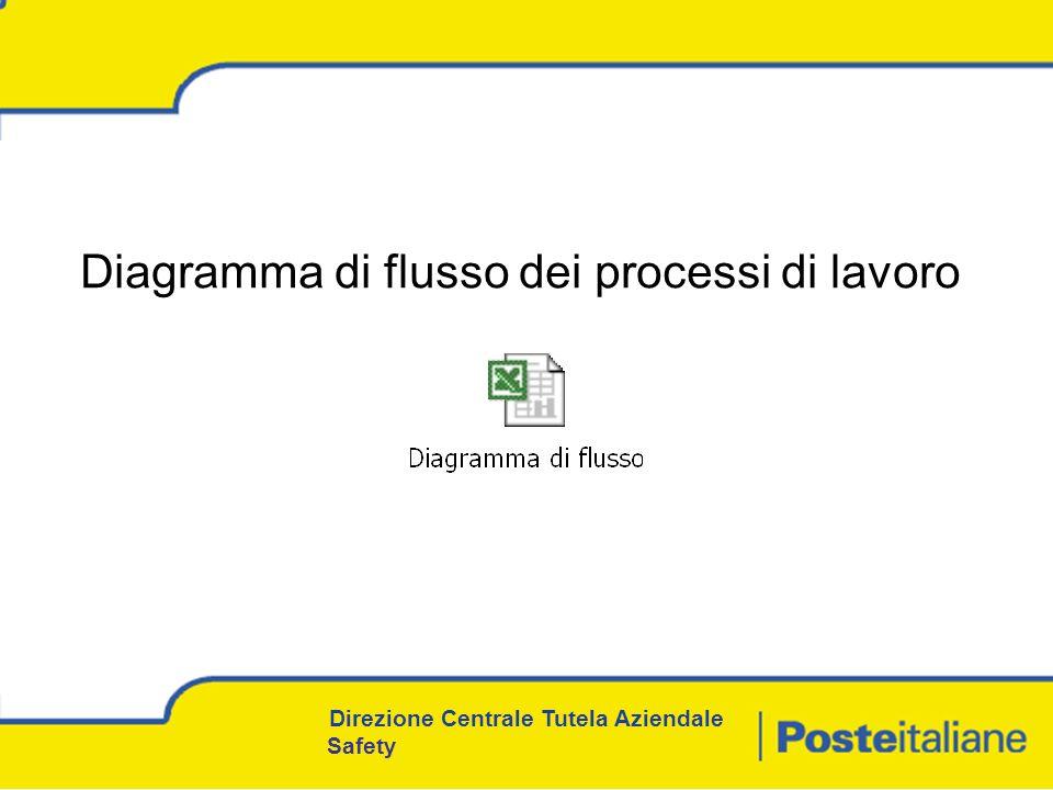Diagramma di flusso dei processi di lavoro