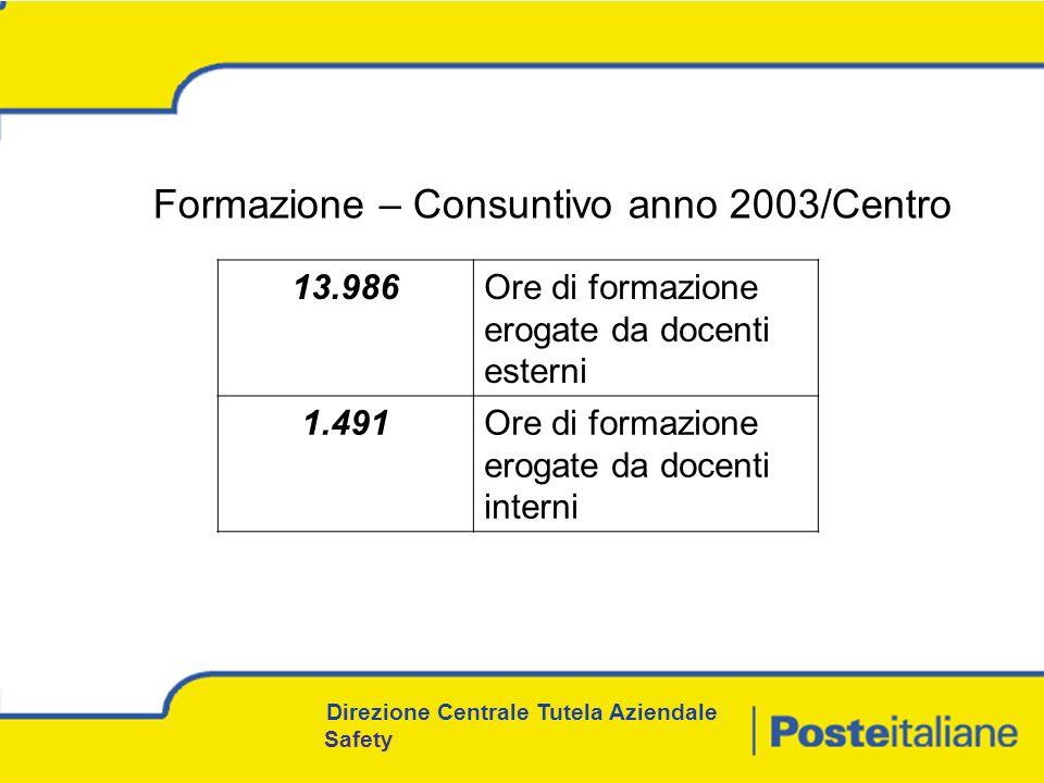 Formazione – Consuntivo anno 2003/Centro