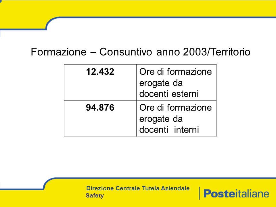 Formazione – Consuntivo anno 2003/Territorio