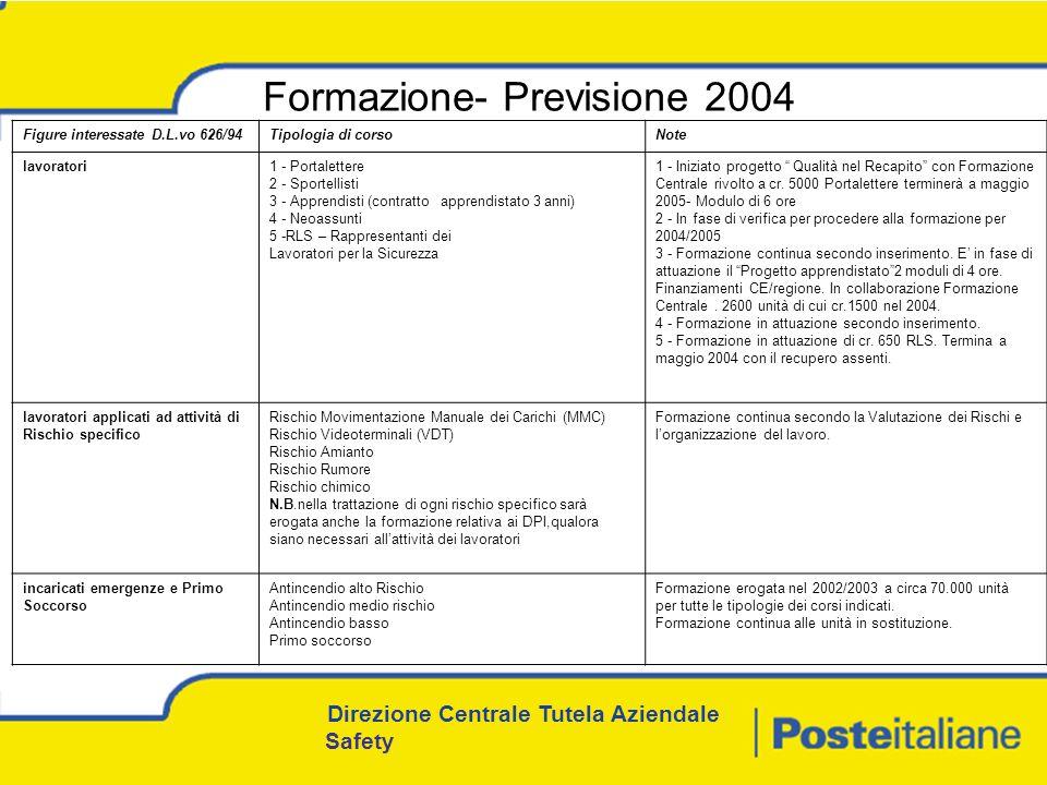 Formazione- Previsione 2004