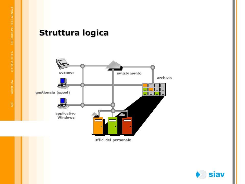 Struttura logica scanner smistamento archivio gestionale (spool)