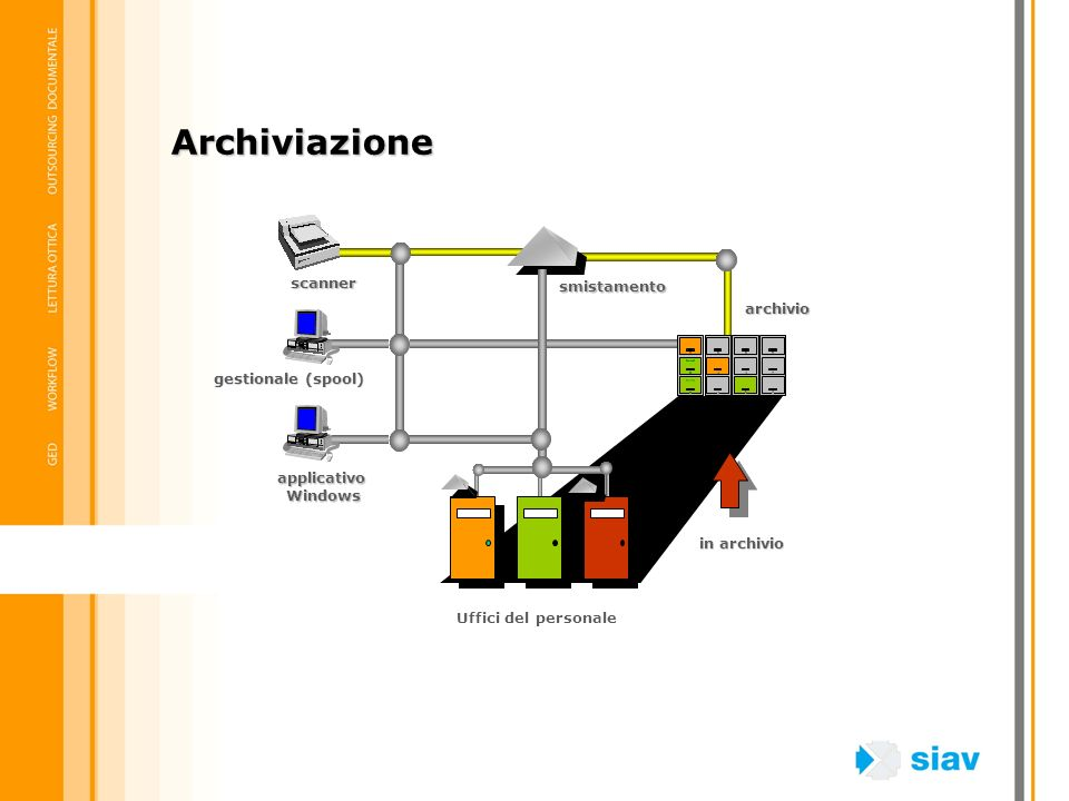 Archiviazione scanner smistamento archivio gestionale (spool)