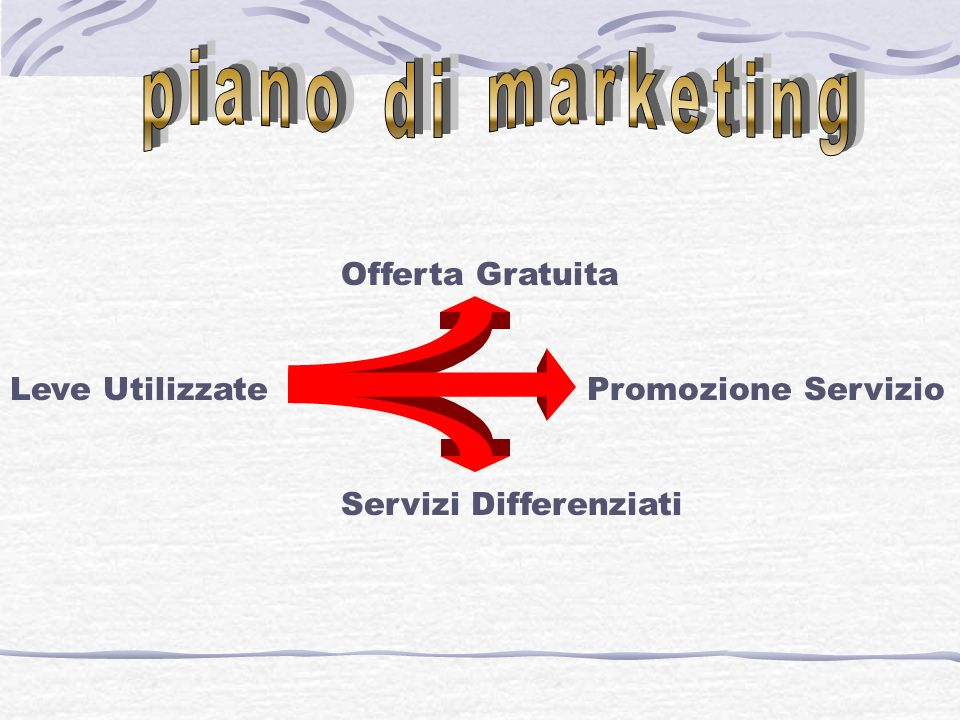 piano di marketing Offerta Gratuita