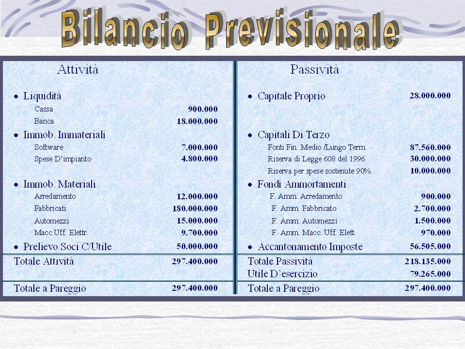 Bilancio Previsionale
