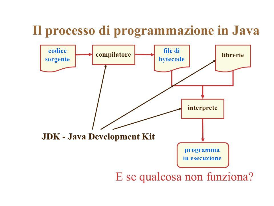 Il processo di programmazione in Java