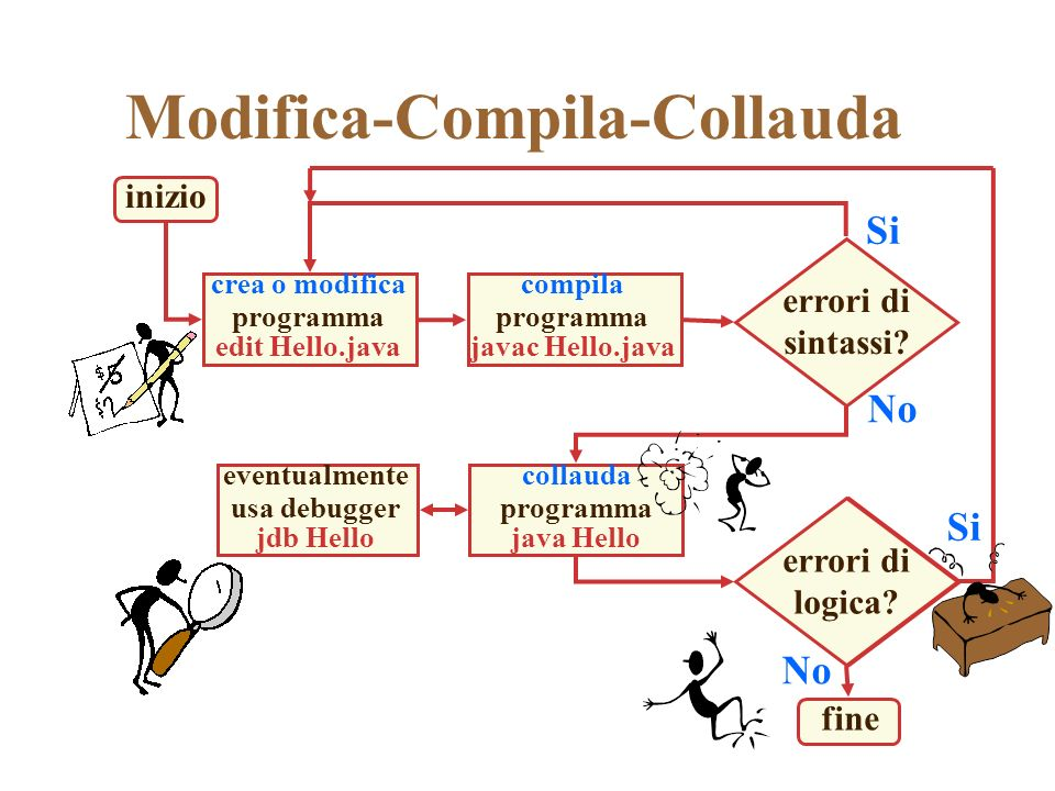 Modifica-Compila-Collauda