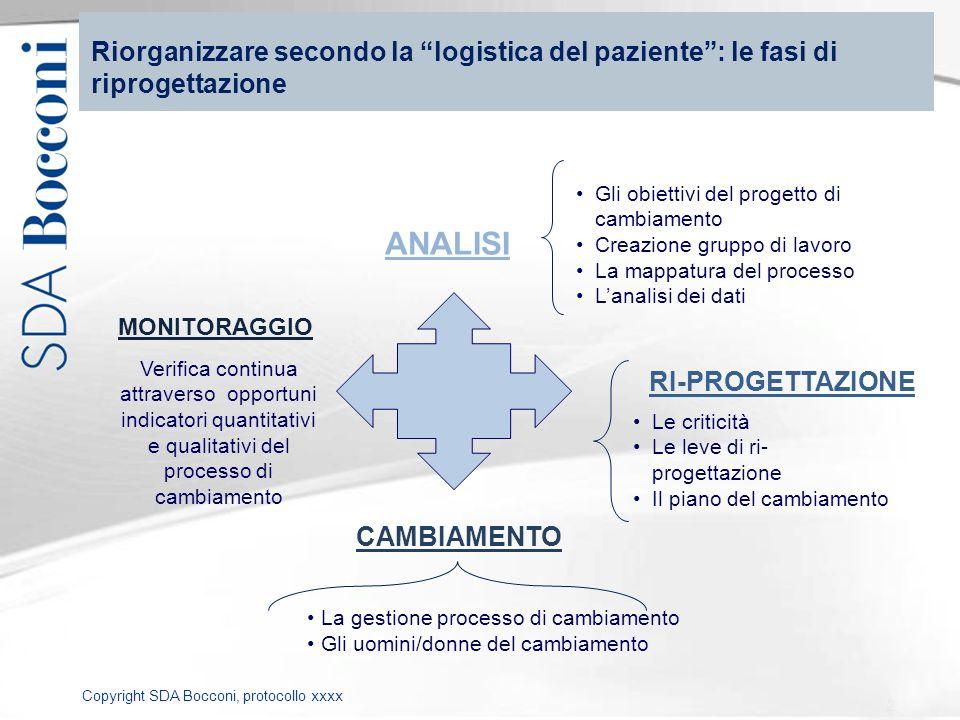Riorganizzare secondo la logistica del paziente : le fasi di riprogettazione