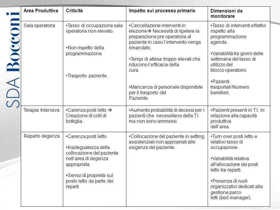 Area Produttiva Criticità. Impatto sul processo primario. Dimensioni da monitorare. Sala operatoria.