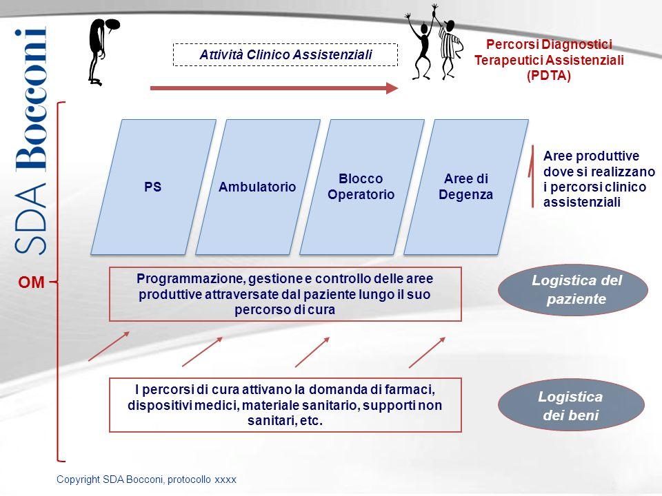 Terapeutici Assistenziali (PDTA) Attività Clinico Assistenziali