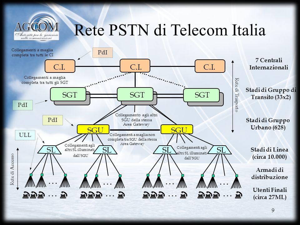 Rete PSTN di Telecom Italia