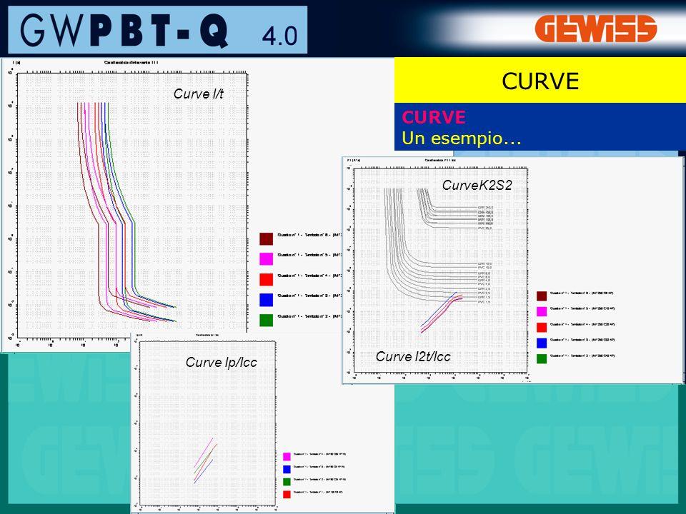 CURVE CURVE Un esempio... Curve I/t CurveK2S2 Curve I2t/Icc
