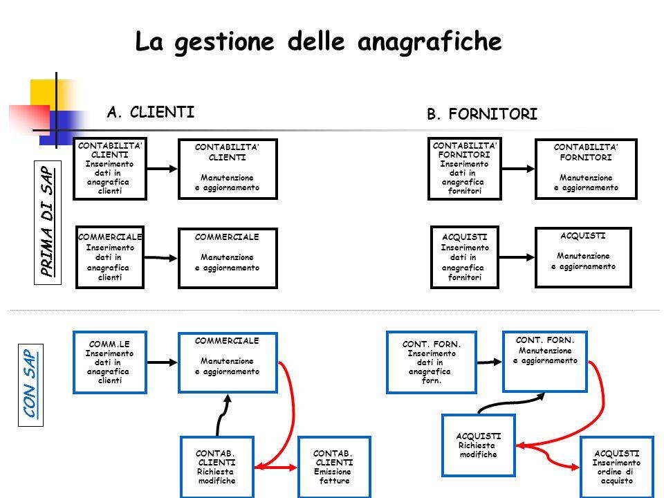 La gestione delle anagrafiche CONTABILITA' FORNITORI