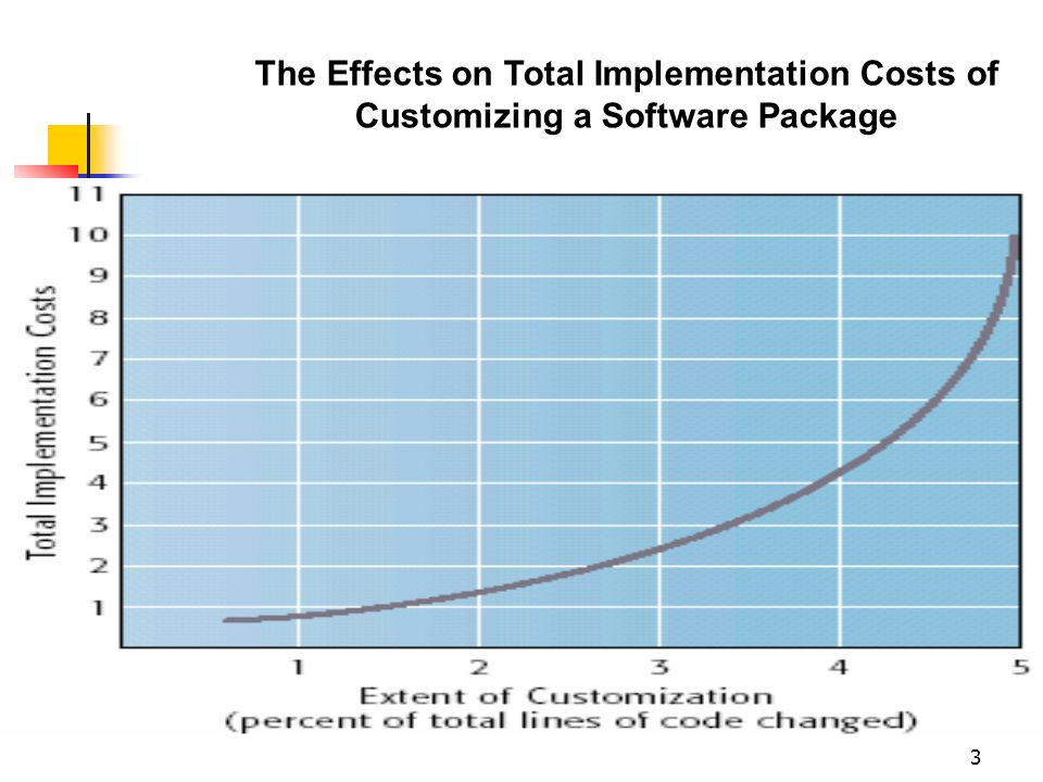 The Effects on Total Implementation Costs of Customizing a Software Package